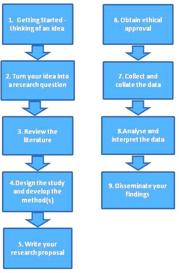 Purpose of Literature Review      Study com